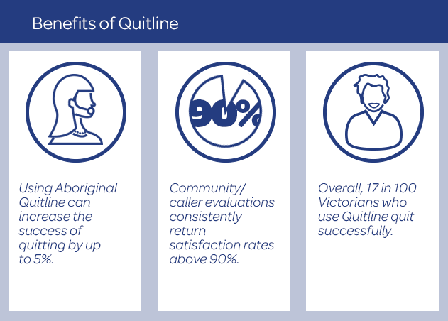 Benefits of Quitline
