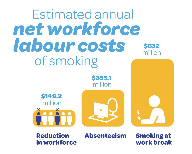 Net labour costs