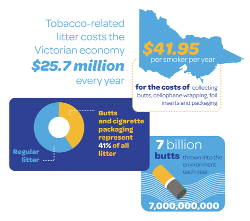 Cost of tobacco-related litter