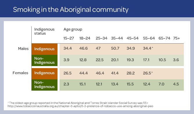Smoking in the Aboriginal community