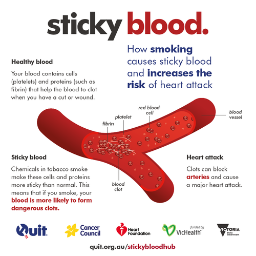Sticky Blood diagram
