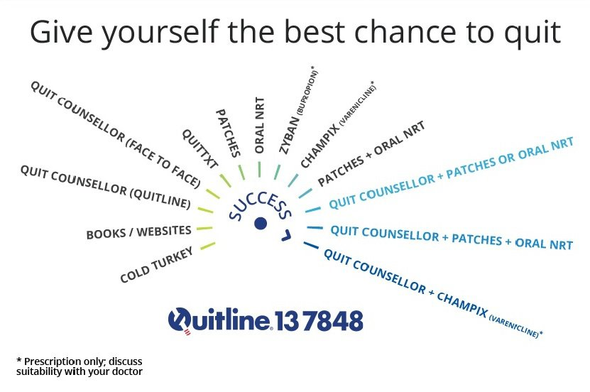 Give yourself the best chance to quit