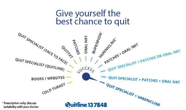 How to increase your chance of successfully quitting